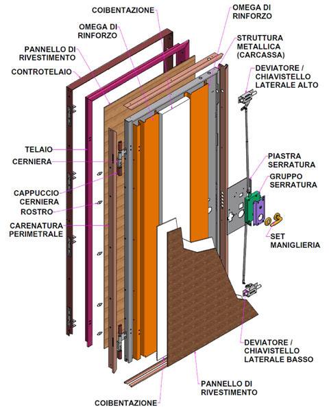 sviluppo-porta-blindata-leggera3-EGG-Solutions