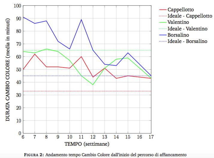 Ottimizzazione-color-change-Teconcoster-reference-EGG-Solutions